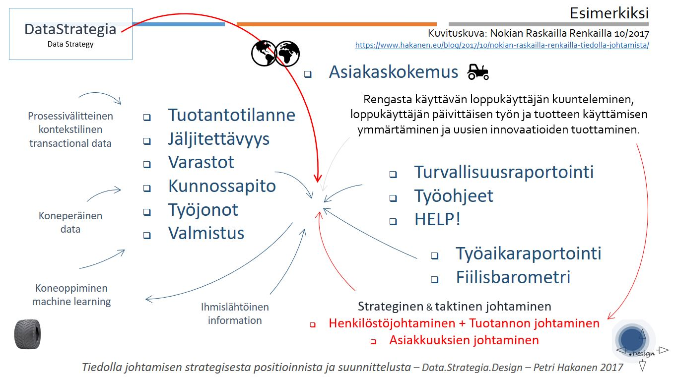 Data Strategia Design - Petri Hakanen